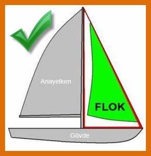 flok-yelken
