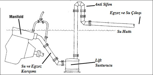 tekne egzoz sistemi